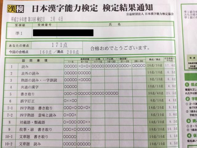 漢検準1級(成績)
