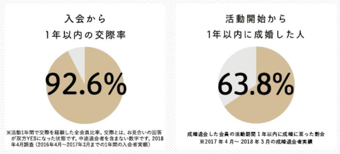 パートナーエージェントの1年以内成婚率