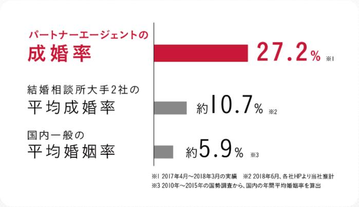 パートナーエージェントの成婚率グラフ