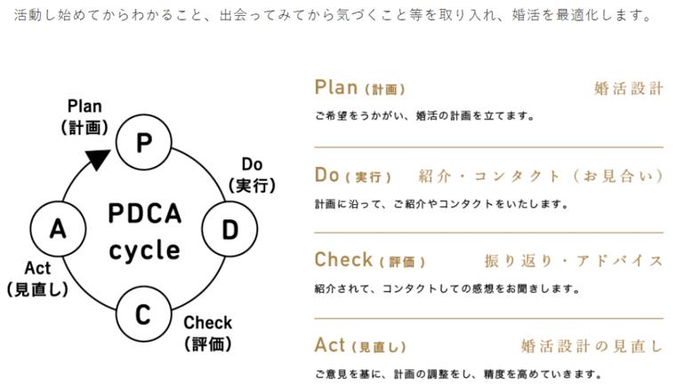 パートナーエージェントのPDCAサイクル