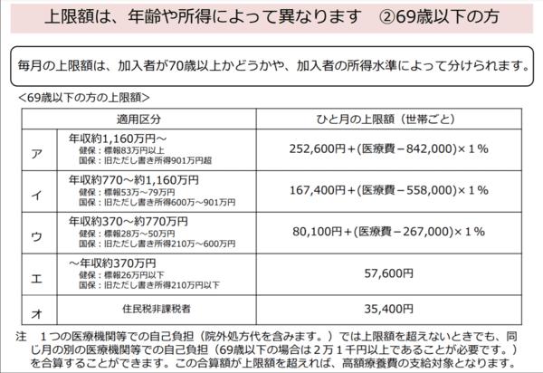 高額療養費制度の表