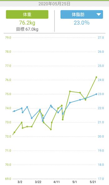 月曜断食開始前の体重推移