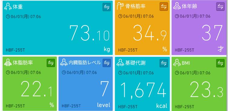 月曜断食1週目の計測値